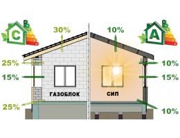 ᐉ СТРОИТЬ СИП ПАНЕЛЬНЫЙ ДОМ ИЛИ ГАЗОБЛОЧНЫЙ • Сип панельные дома • Плюсы • Использования газоблоков